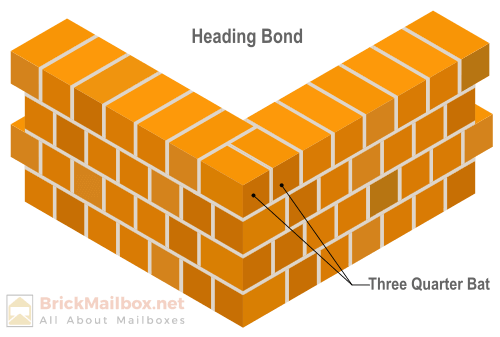 Masonry heading bond