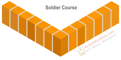 Masonry soldier course