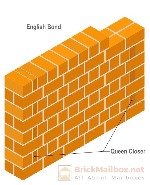 Masonry english bond