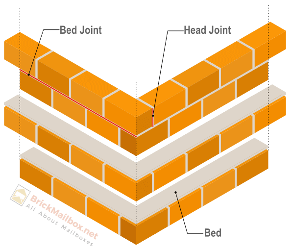 Masonry bed joint, head joint and bed