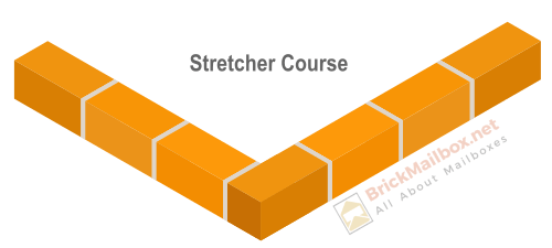 Masonry stretcher course